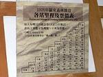 台湾 羅東森林鉄道の料金表